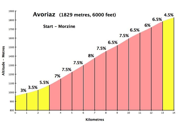 Avoriaz Climb profile
